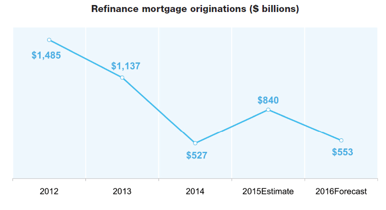 Refinance mortgage originations