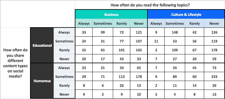 example-cross-tab-analysis