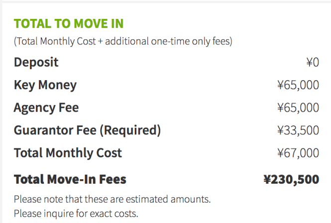 On Real Estate An We Will Show You Estimated Of How Much Need To Move Into The Apartment This Total In Fees Estimate Is For