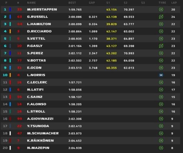 GP Βελγίου: Pole position για Φερστάπεν, 2ος ο Ράσελ