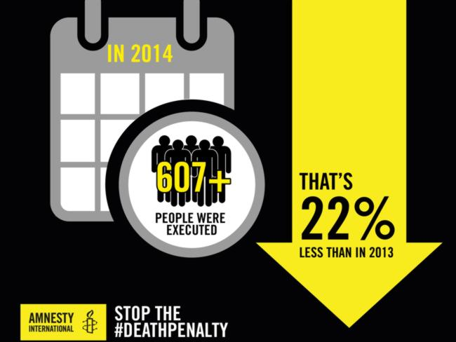 Executions have declined worldwide since 2013. Picture: Courtesy Amnesty International.