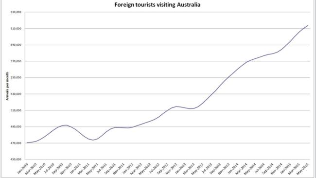 The number of foreign tourists visiting Australia has dramatically increased since 2010.
