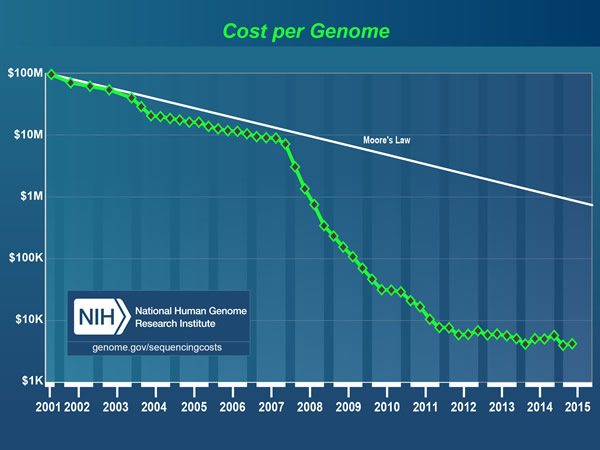 Precision Medicine Hype Over Hope Respectful Insolence