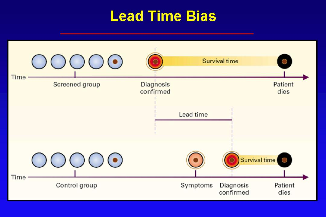 Lead Time Bias