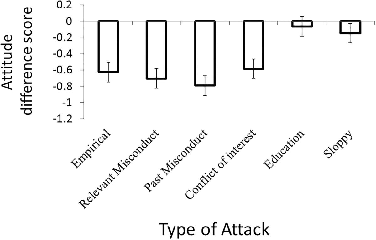 Figure 1, Experiment 1