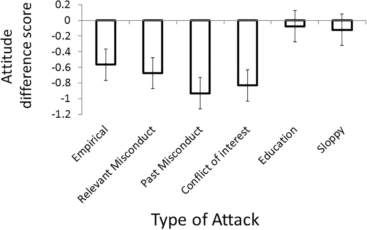 Figure 2, Experiment 2