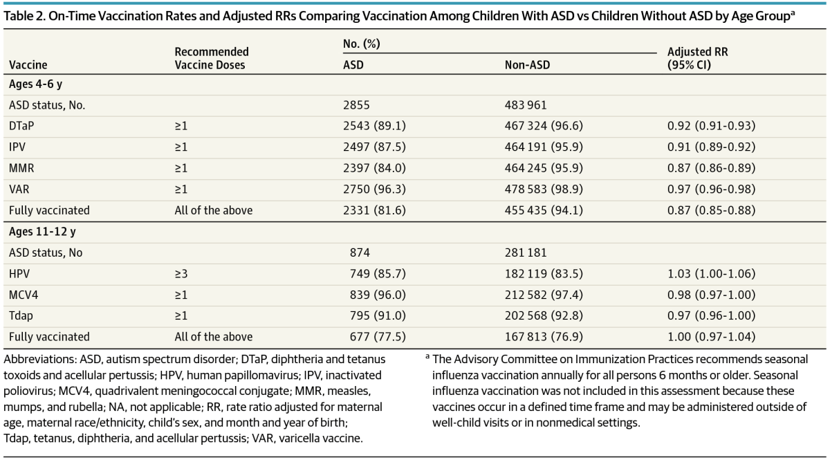Undervaccination in siblings of children with ASD