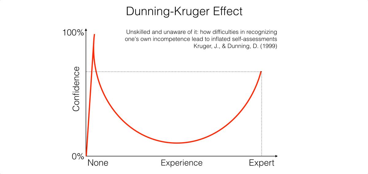 Dunning-Kruger effect graph