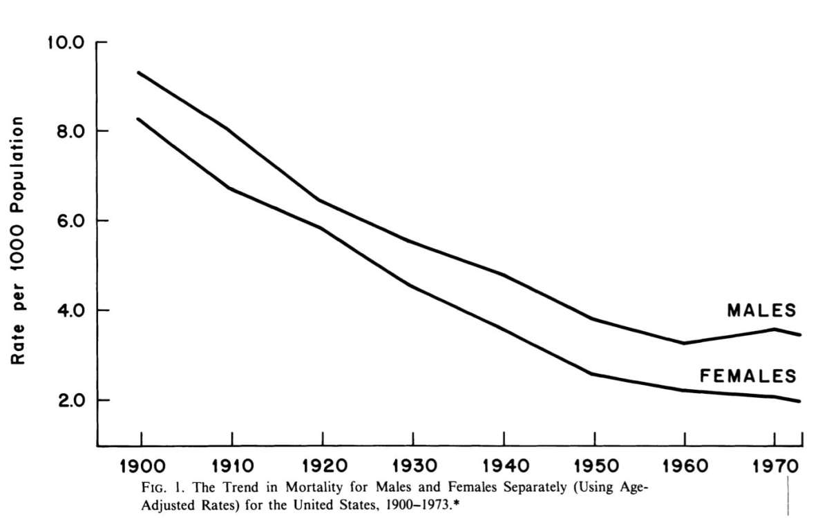 Mortality improvement