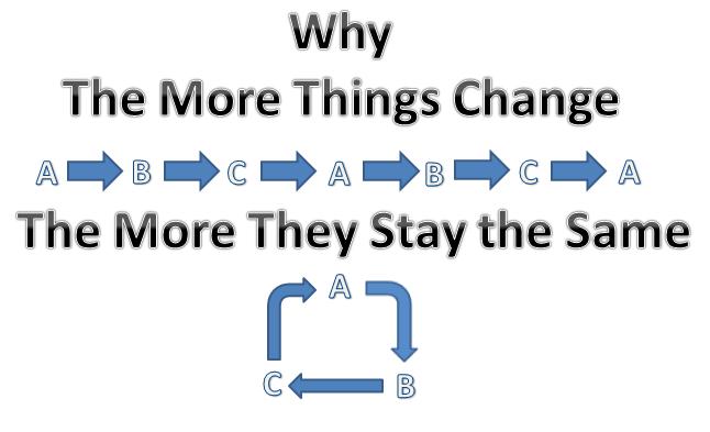 Ann Dachel: The more things change