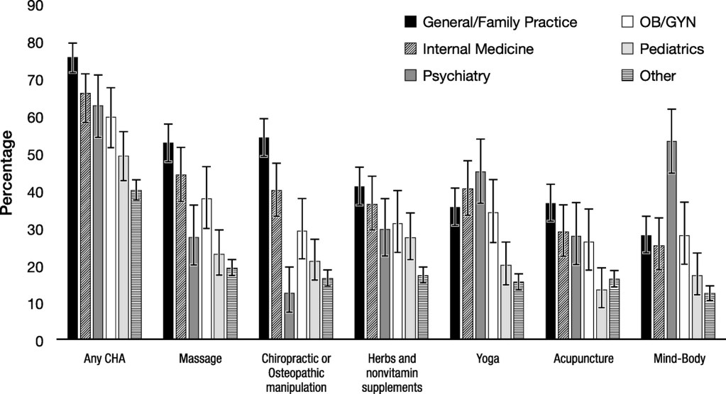 Complementary Health Approaches Figure 2