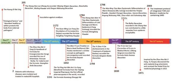 TCM timeline
