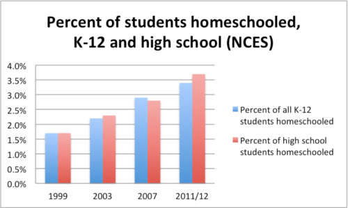 percent-of-students-homeschooled