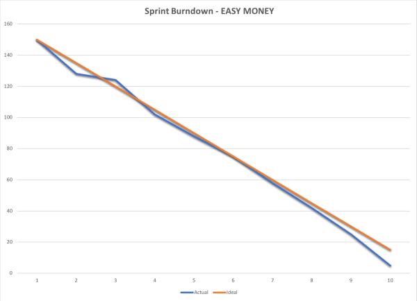 Easy Money Sprint Burn-down
