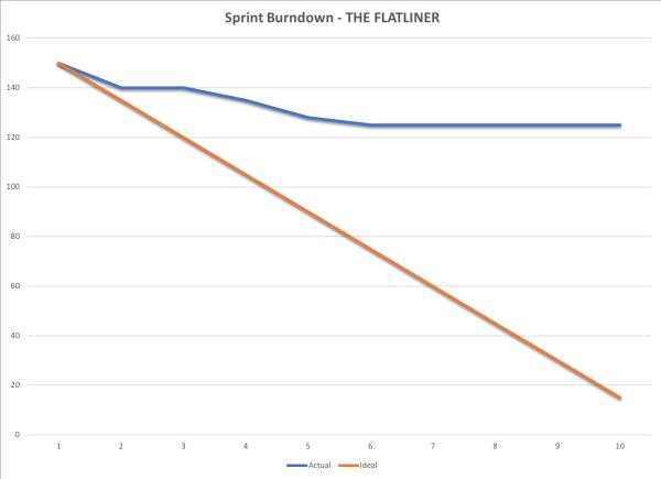 The Flatliner Sprint Burn-down