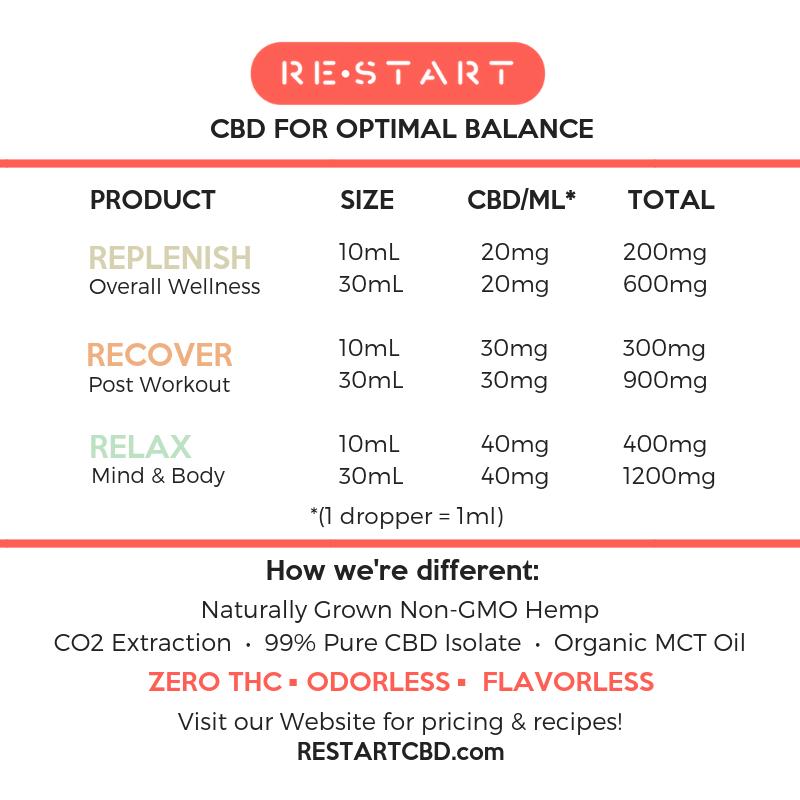 RESTART CBD Strength Guide