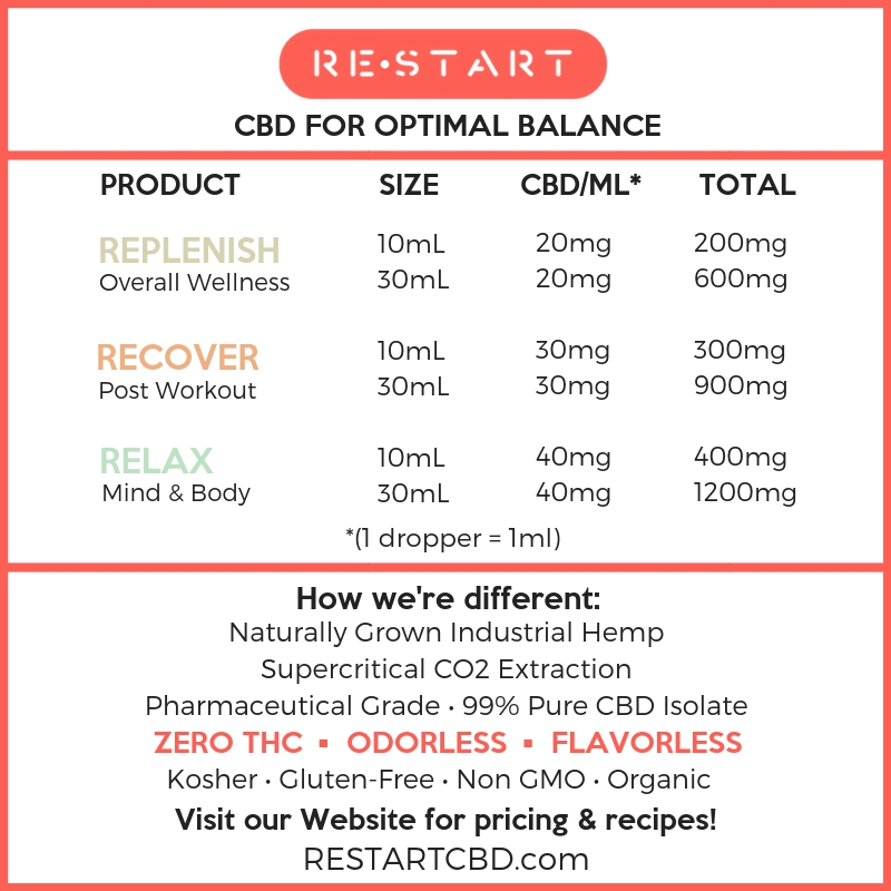 RESTART CBD Strength Chart
