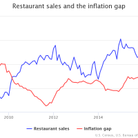 Slow Restaurant Sales - Low Food Cost to Blame?