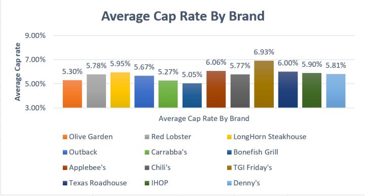 Average Cap Rate - Casual Dining