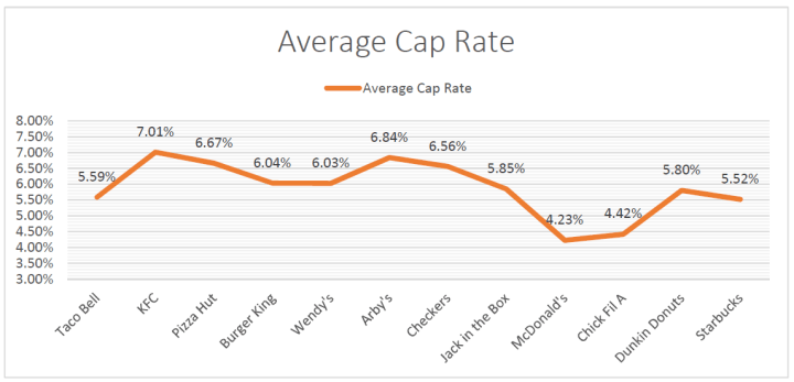 avg cap rate qsr 2017 trailing 12 months