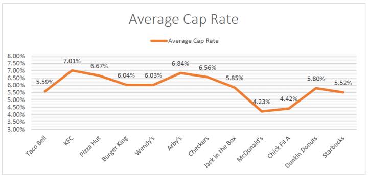 avg cap rate qsr 2017 trailing 12 months