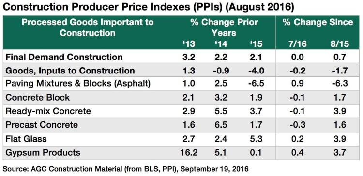 Construction_Producer_Price_Indexes_Aug2016-1