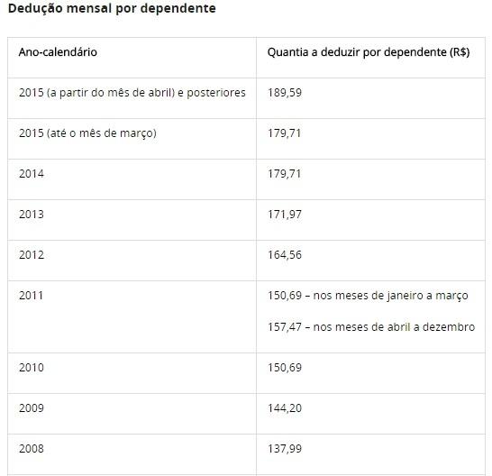 Tabela Imposto de Renda 2019