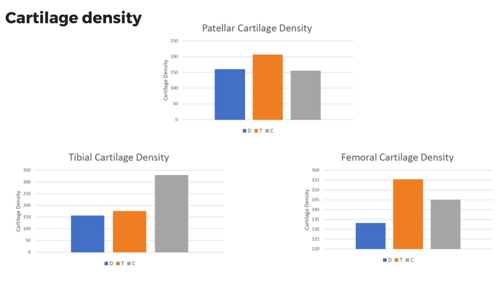Analysis of the data collected in the database