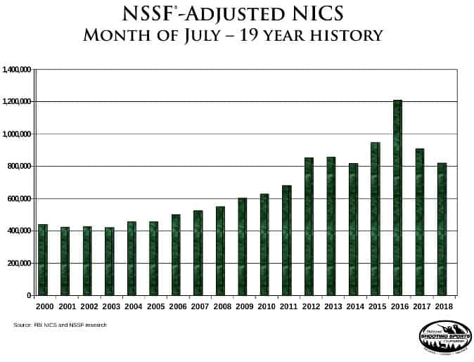 NICS Sales Over Time 2000-2018