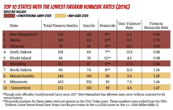 Top 10 states with the lowest firearm homicide rates (2016)