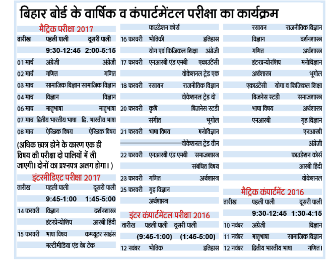 BSEB 12th Time Table, bihar 12th exam date, bihar board time table 2017, bihar board 14 feb