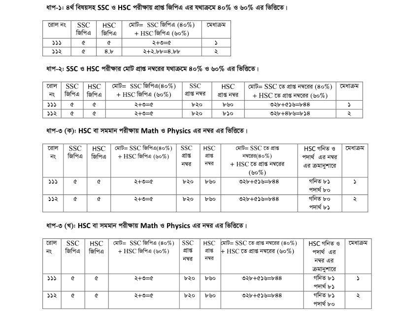 BDU merit list system