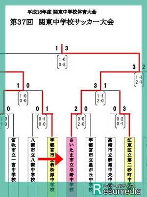 成田凌 中学 サッカー大会 結果2