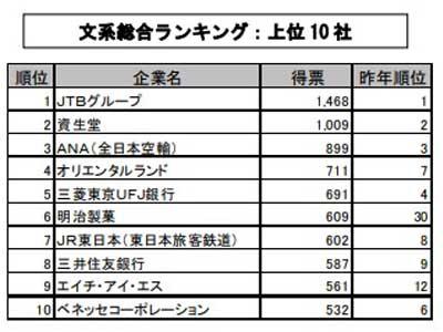 2011 就職人気ランキング