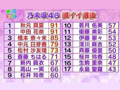 乃木坂46頭いいランキング