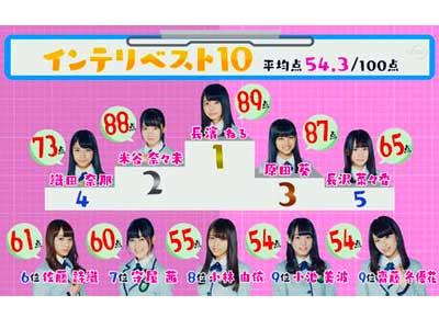 欅坂46 学力ランキング