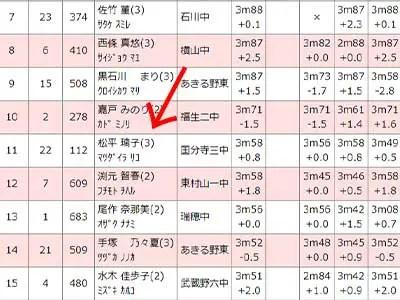 松平璃子 女子中学共通 走幅跳 決勝2組