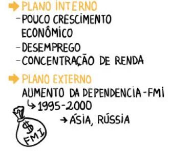 Efeitos-Governo-FHC