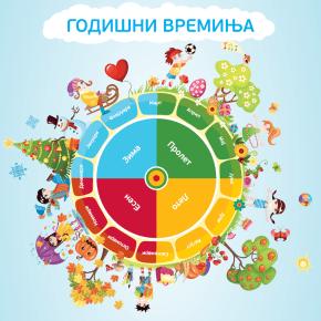 Примена и активности за годишни времиња
