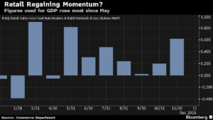 Retail sales up 6% via Bloomberg
