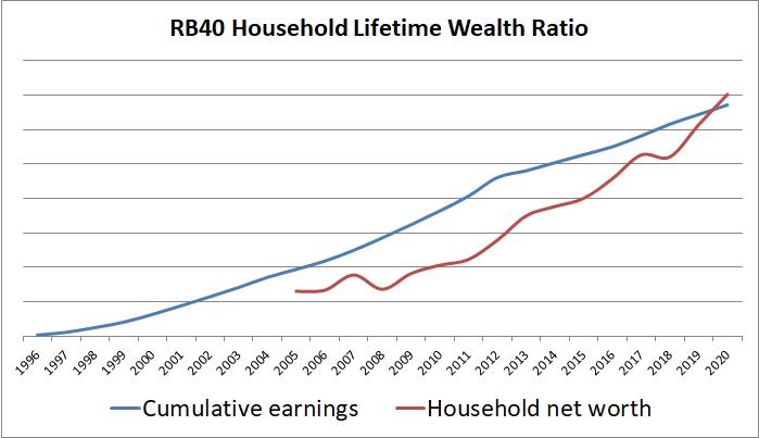 RB40 Lifetime Wealth Ratio