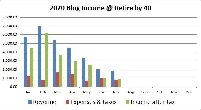 July Blog income