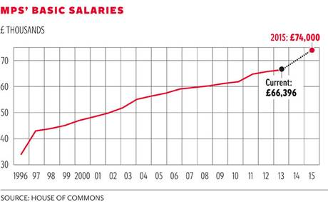 MPs' Salaries 1996 to date