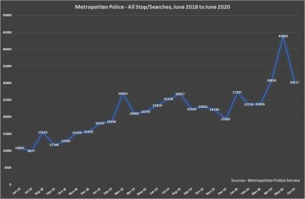 Metropolitan Police Stop Searches 2019 to 2020
