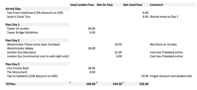 Financial Analysis - London Pass Worth It.jpg