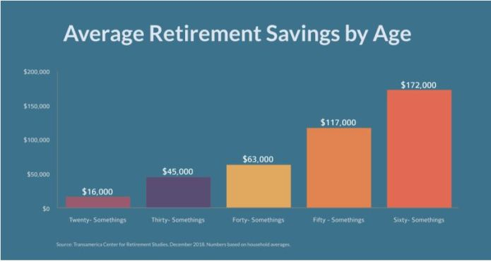 Chart, Average Retirement Savings by Age