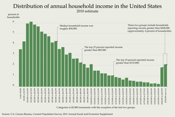 Distribution_of_Annual_Household_Income_in_the_United_States_2010