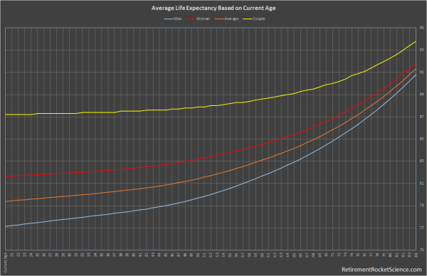 Average life expectancy by age