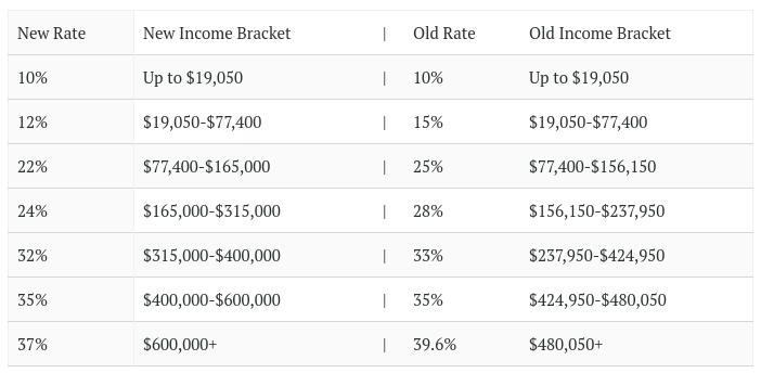 Joint Tax Brackets