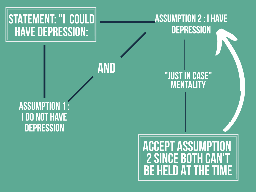 The negative feedback loop of mental health